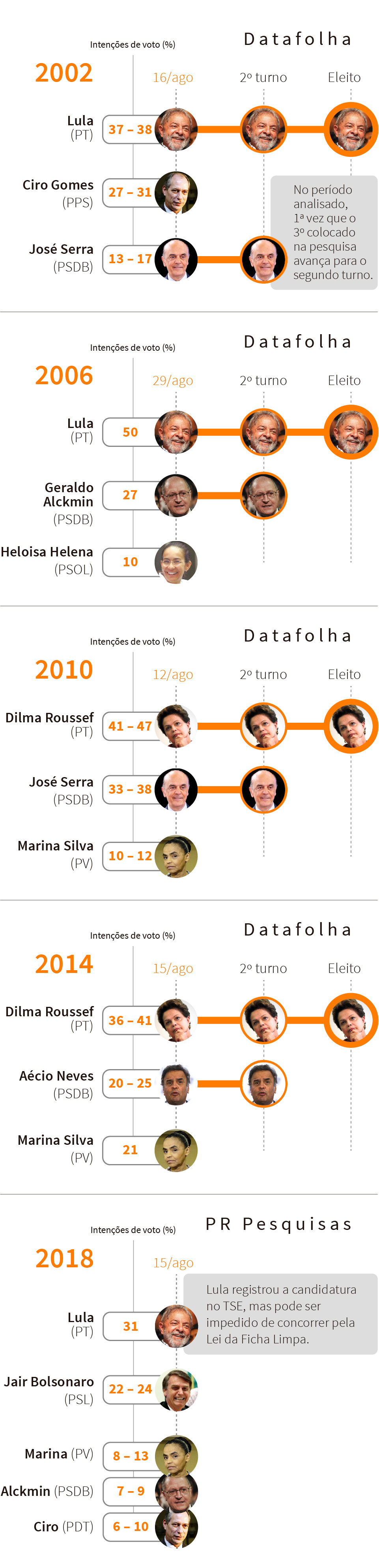 Infográfico: