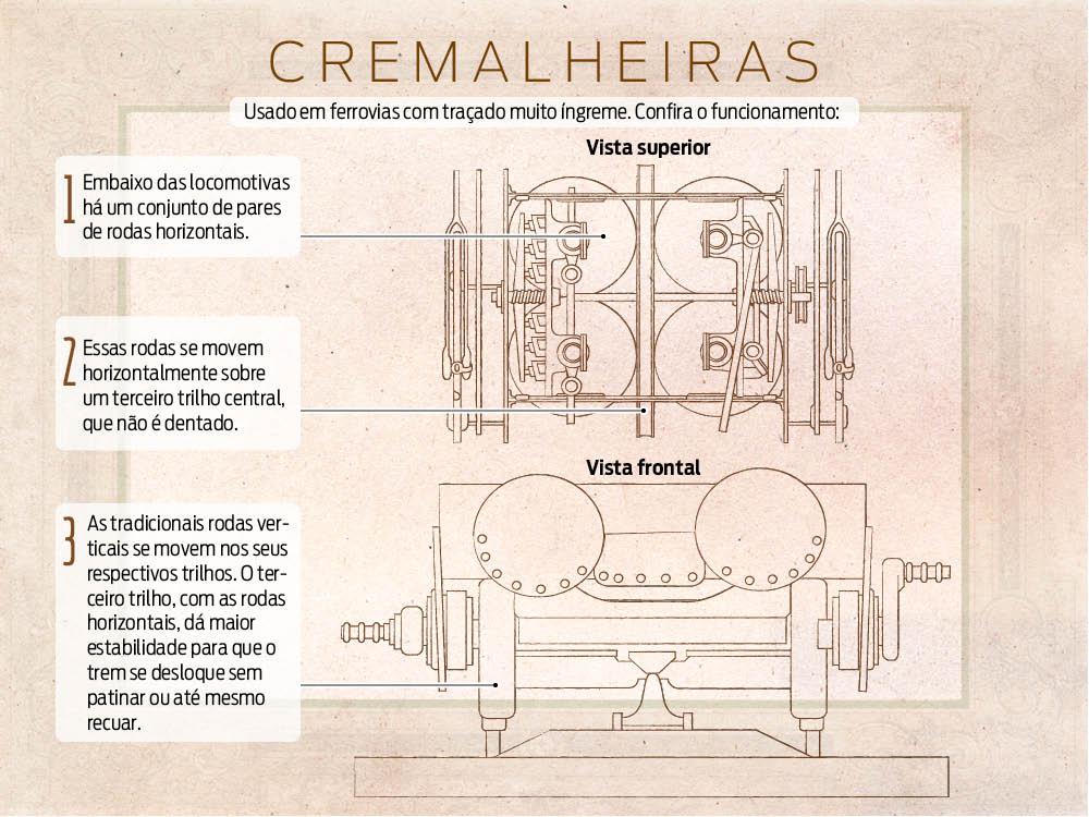 Sistema de cremalheira do tipo Fell, caracterizado por um terceiro trilho e rodas horizontais.