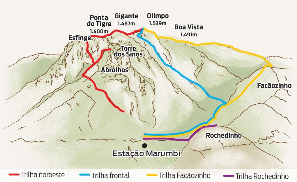 Quatro das trilhas mais usadas pelos montanhistas no conjunto Marumbi. A mais leve é a trilha do Rochedinho com um tempo médio de subida de 1 hora. A mais pesada é a trilha Noroeste, com tempode subida de até 4h30. Fonte: livro As montanhas do Marumbi.
