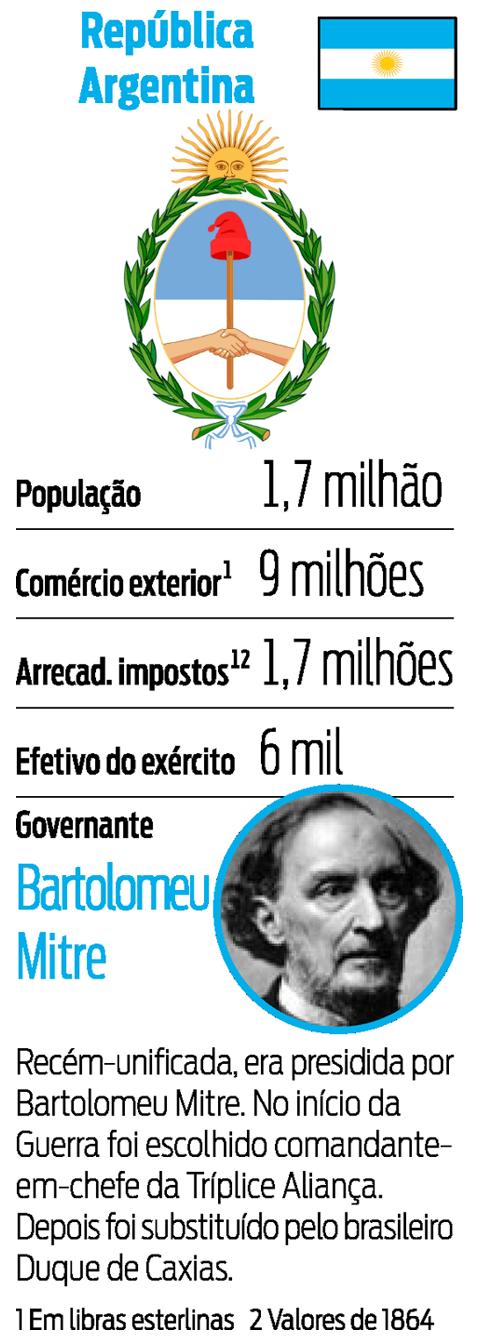 Ficha dos países - República Argentina