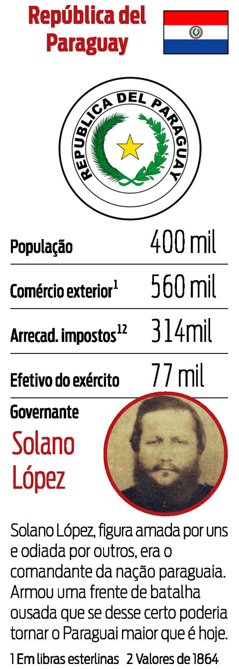 Ficha dos países - República del Paraguay