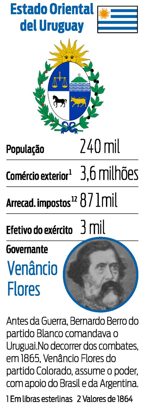 Ficha dos países - Estado Oriental del Uruguay