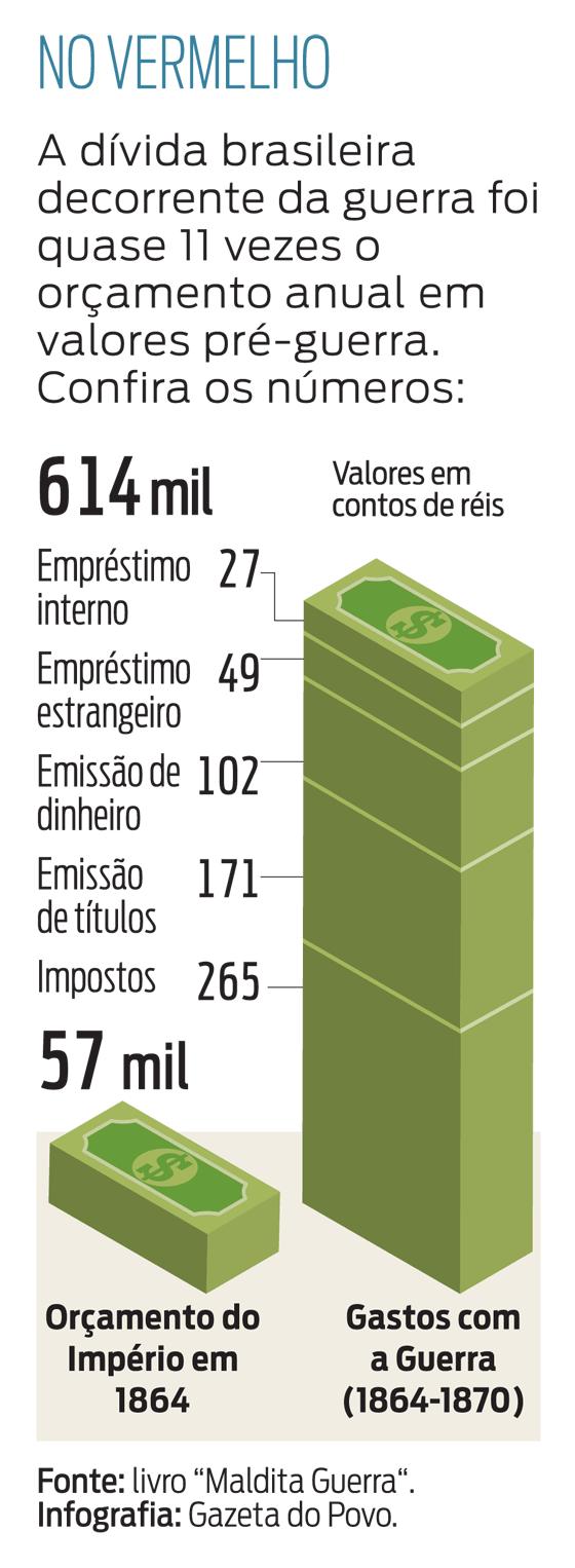 Gráfico - Dívida de guerra do Brasil