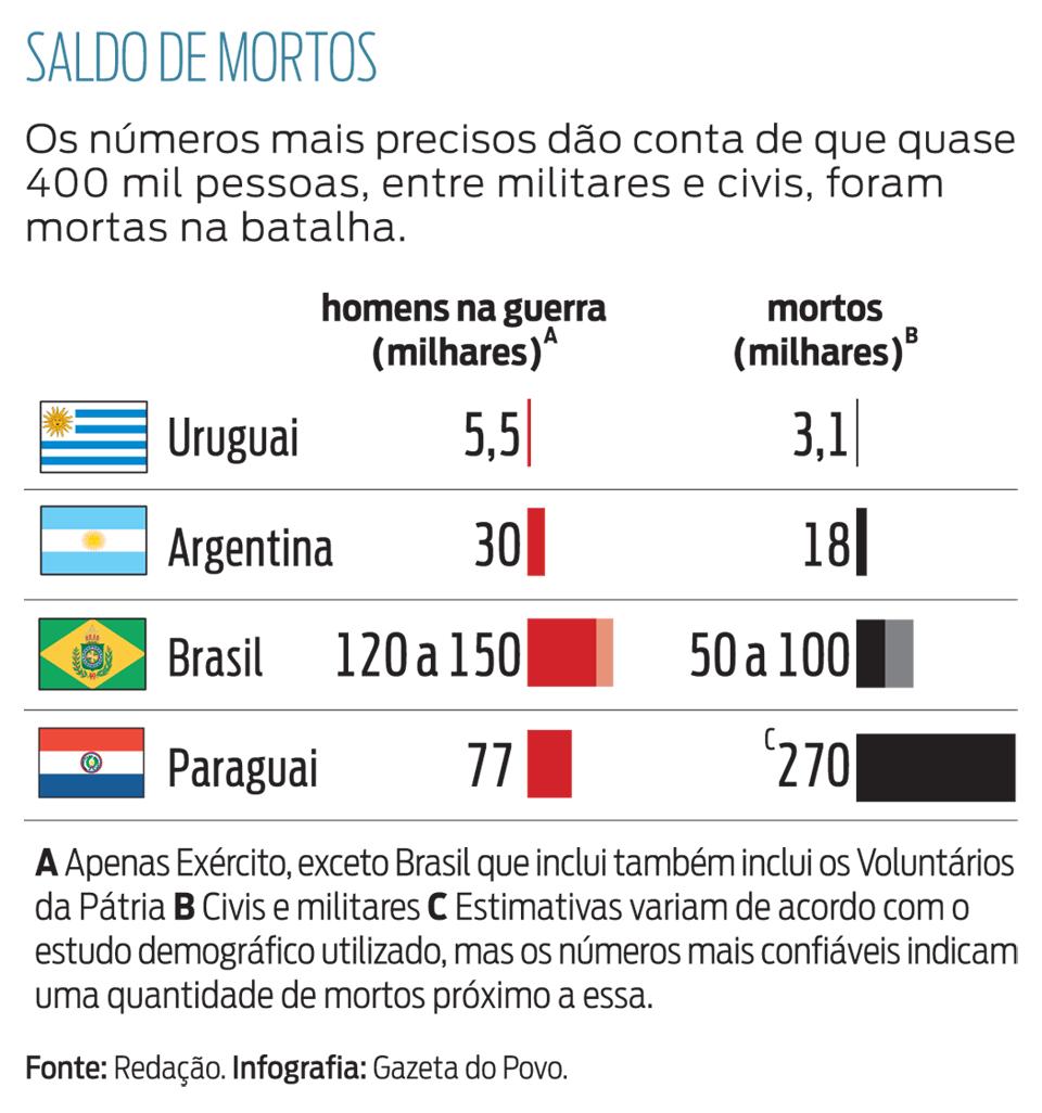 Gráfico - Saldo de Mortos - Os números mais precisos dão conta de que quase 400mil pessoas, entre militares e civis, foram mortas na batalha