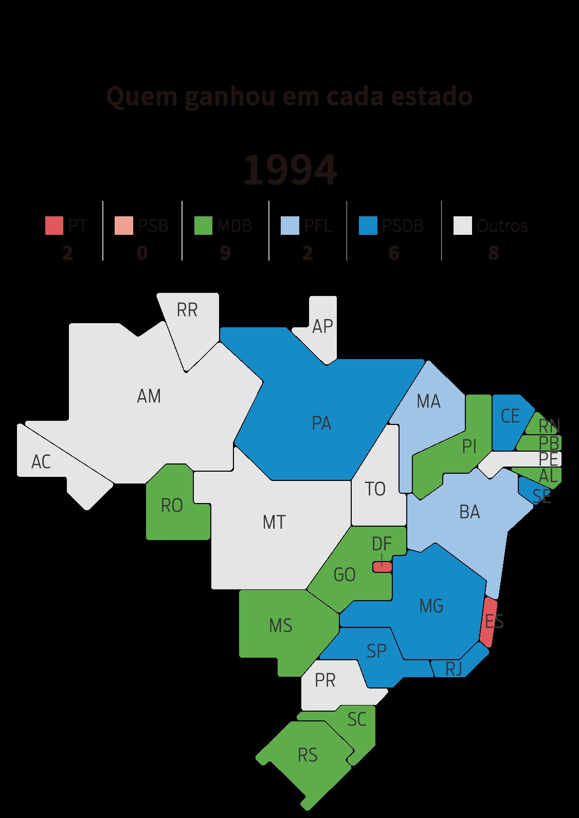Infográfico: mapa dos governos estaduais por partido em 1994