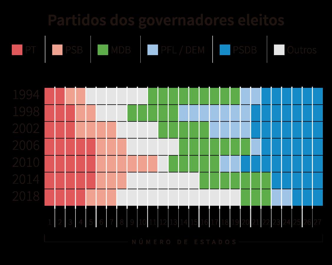 Infográfico: partidos dos governadores eleitos de 1994 a 2018