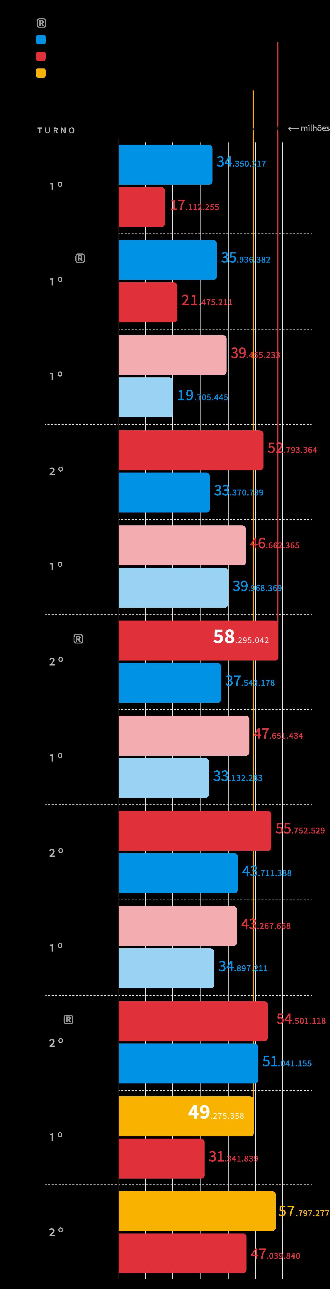 Infográfico: histórico de número de votos válidos nas eleições presidenciais de 1994 a 2018