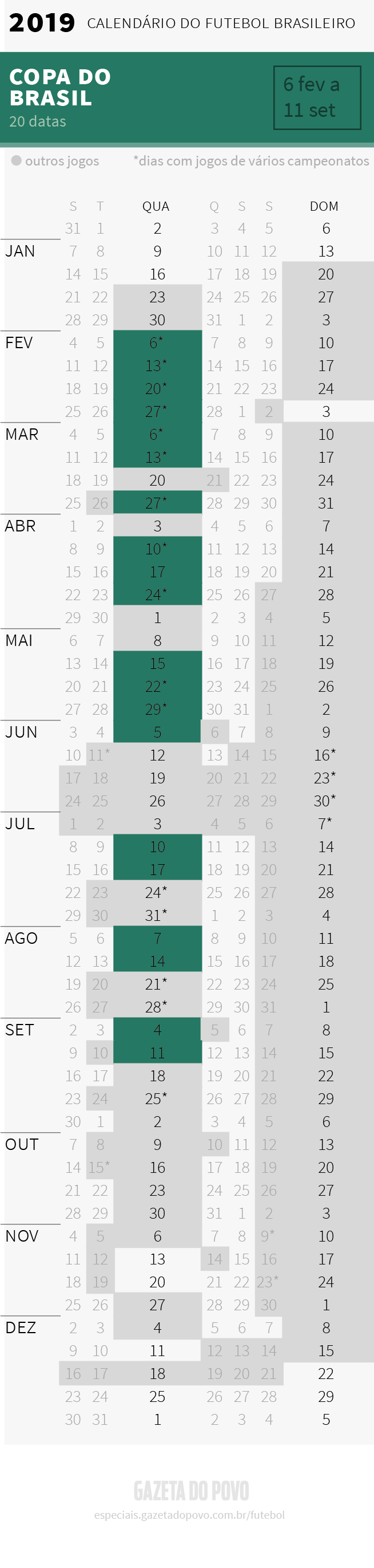 Calendário semanal da Copa do Brasil 2019 com a data de todos os jogos. A Copa do Brasil começa em 6 de fevereiro.