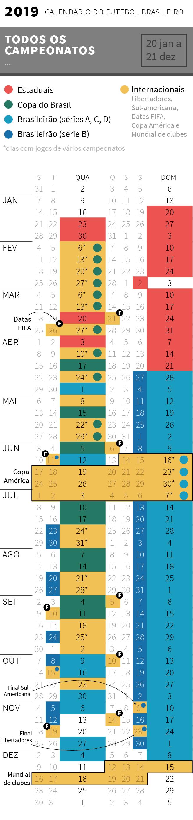 Datas dos jogos dos principais campeonatos no Brasil em 2019, divulgadas pela CBF em outubro: Campeonato Brasileiro, Copa do Brasil, Copa Sul-Americana, Libertadores, Copa América, Mundial de Clubes e Campeonatos Estaduais